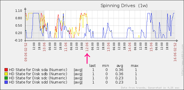 spinning-drives-june